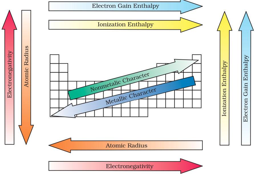 picture - Periodic Table With Atomic Radius And Electronegativity